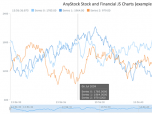 AnyStock Stock and Financial JS Charts