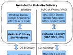 HsAudio C Source Library Screenshot