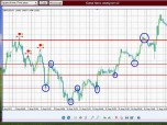 Gann Lines Analyzer